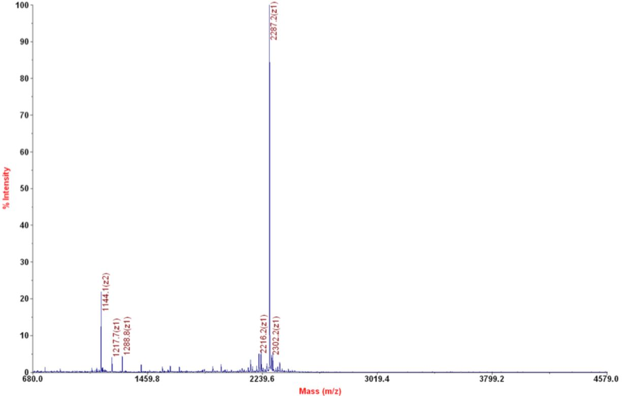 12-0199 Mass Spec Data